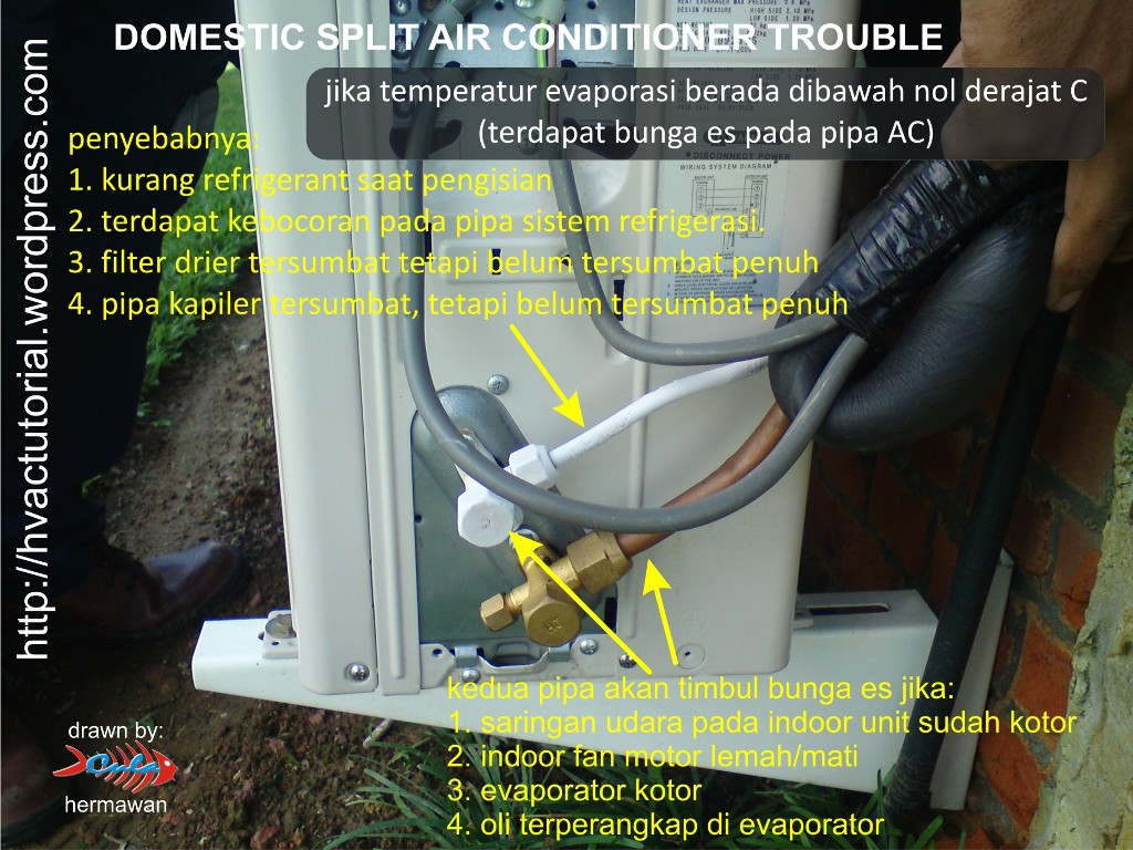 Split Air Conditioner Troubleshooting Hermawan S Blog